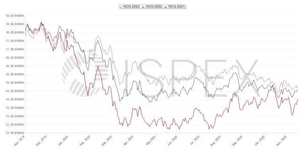 Gaspreis, Beschaffung, Unternehmen, Gas, Preis, Börse, Oktober