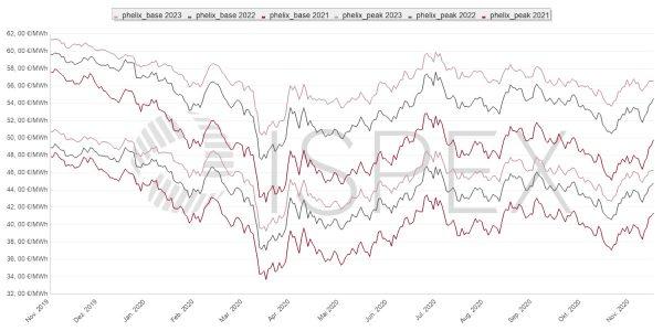 Strompreis, Beschaffung, Unternehmen, Strom, Preis, Börse, Oktober
