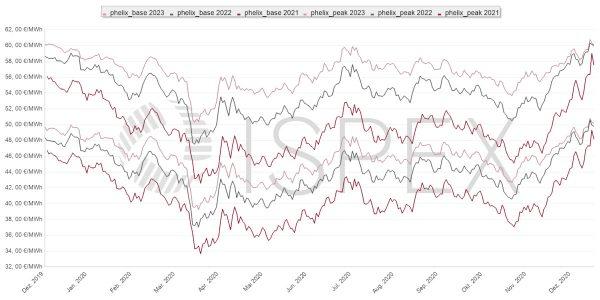 Strompreis, Beschaffung, Unternehmen, Strom, Preis, Börse, Dezember 2020