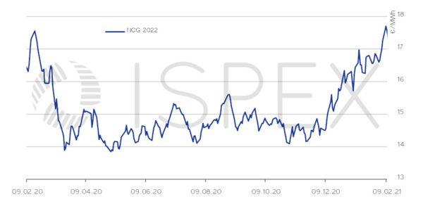 Gaspreis, Beschaffung, Unternehmen, Gas, Preis, Börse, Januar 2021