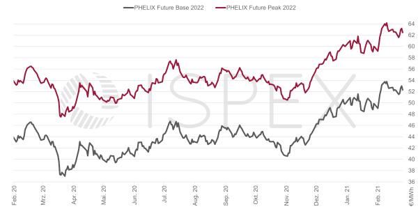 Strompreis, Beschaffung, Unternehmen, Strom, Preis, Börse, Februar 2021