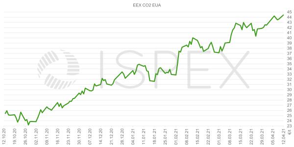 EEX, CO2, EUA, 2021