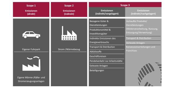 scopes emissions, ghg, scope 1, scope 2, scope 3