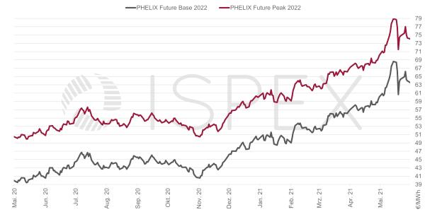 Strompreis, Beschaffung, Unternehmen, Strom, Preis, Börse, Mai 2021