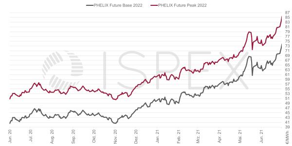 Strompreis, Beschaffung, Unternehmen, Strom, Preis, Börse, Juni 2021