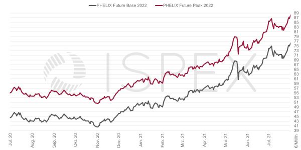 Strompreis, Beschaffung, Unternehmen, Strom, Preis, Börse, Juli 2021