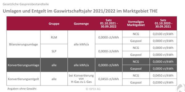 Umlagen, Abgaben, Entgelte, Steuer, Erdgas, Gas, Gaswirtschaftsjahr 2021 2022, Ab 1.10.2021